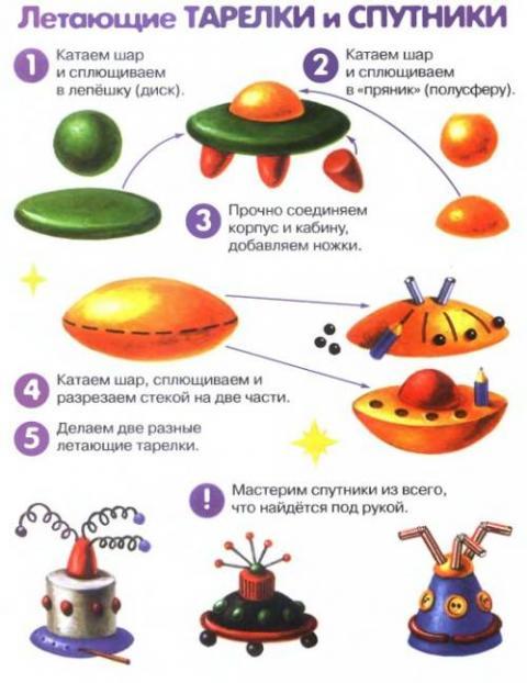 Летающие тарелки и спутники из
